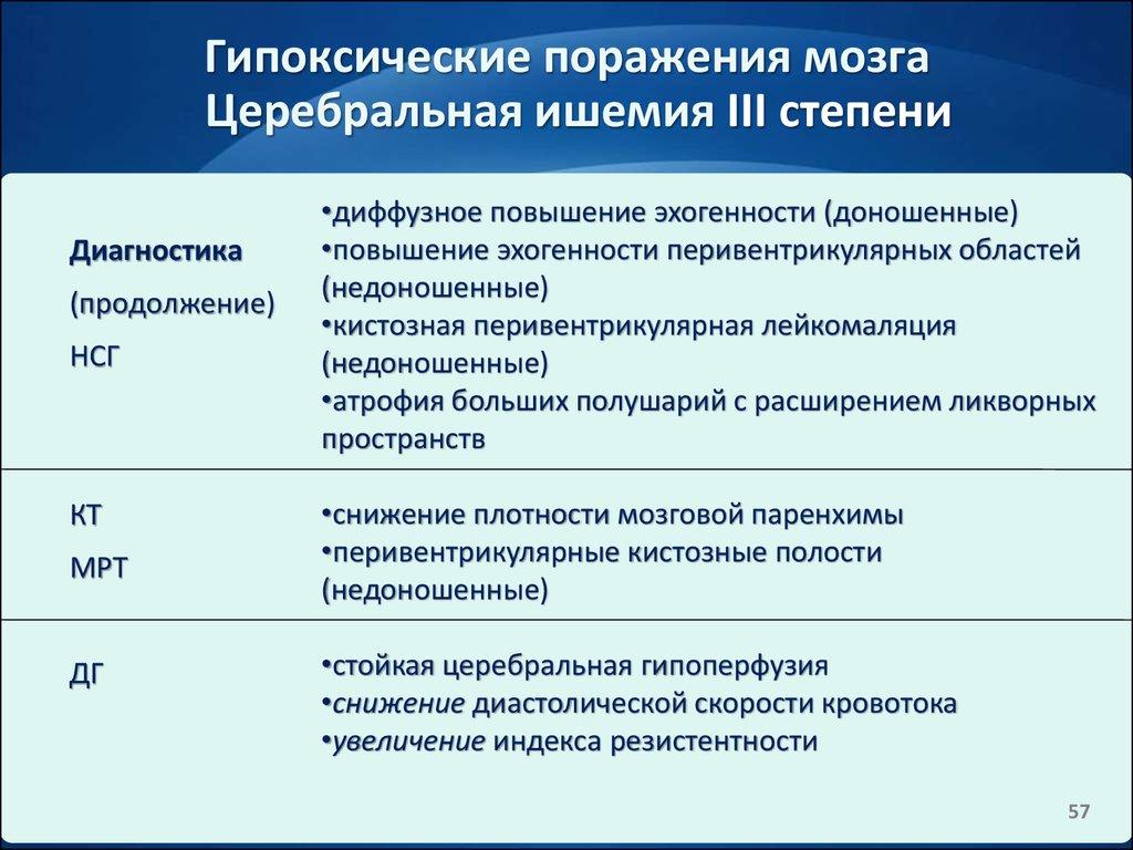 отказываются церебральная ишемия 3 степени у новорожденных последствия отзывы погоде Новосибирске