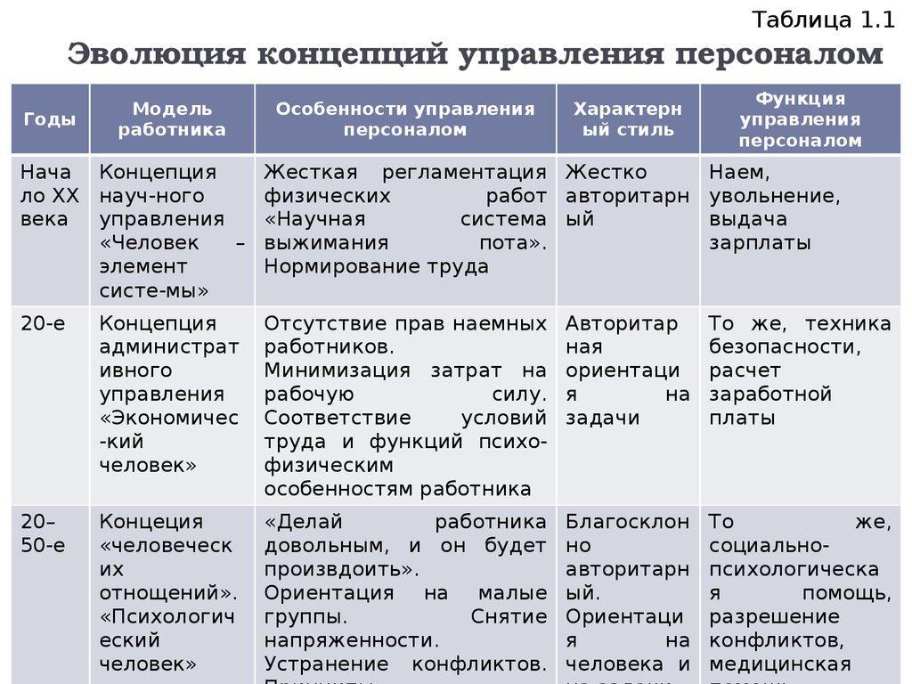 Эволюция Управленческой Мысли Шпаргалка По Управлению Персоналом