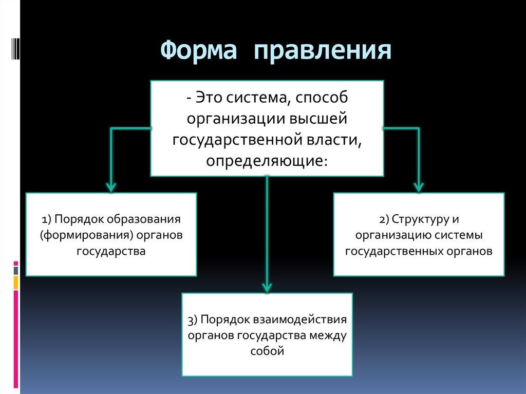 Особенности формы правления в российском государстве шпаргалка