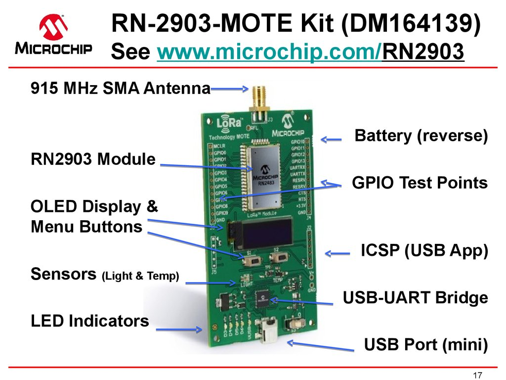 LoRa™ Modem RF Features