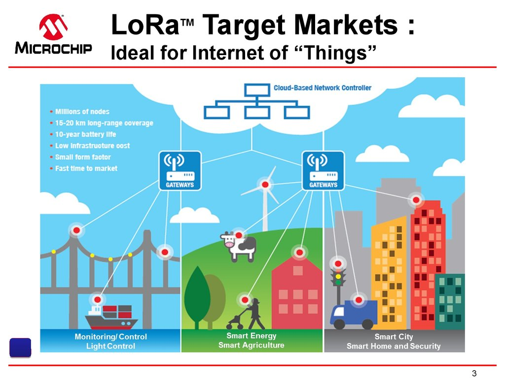 "LoRaTM Target Markets : Ideal for Internet of ""Things"""