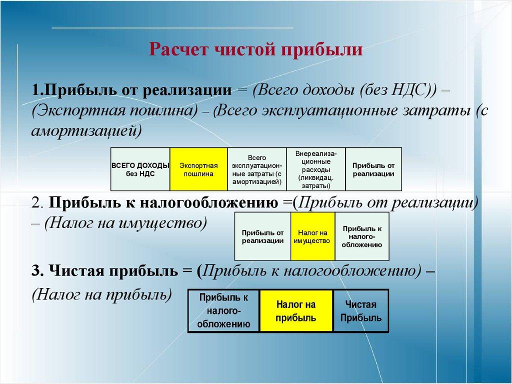 календарь стрижек как посчитать общую рентабельность по чистой прибыли класс сетевой безопасности