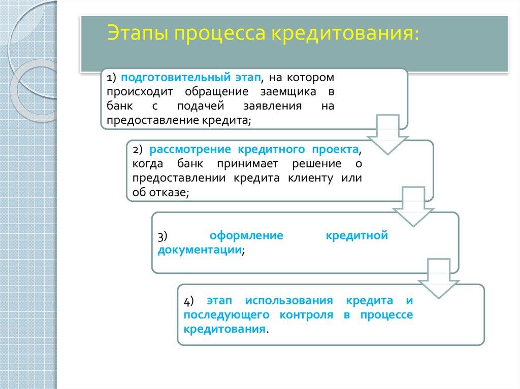 Политика кредитования юридических лиц