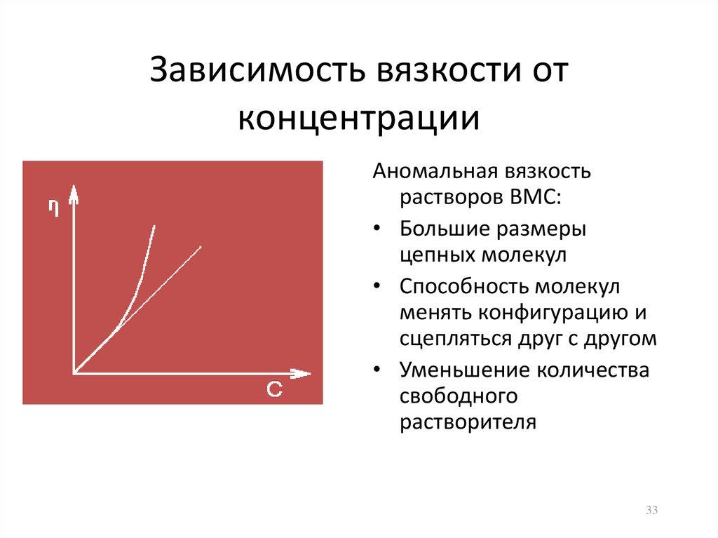 Вязкость сферической и линейной вмс