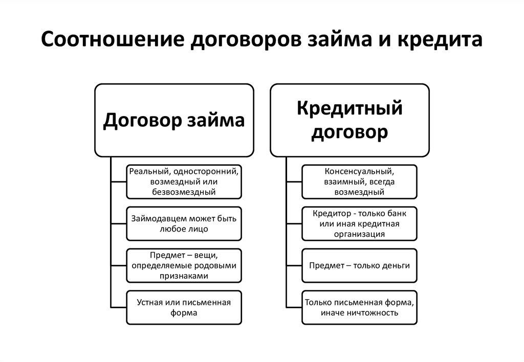 договор займа . отличие займа от кредитного договора шпаргалка