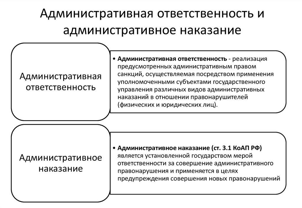 Понятие, Виды И Цели Административных Наказаний Шпаргалка