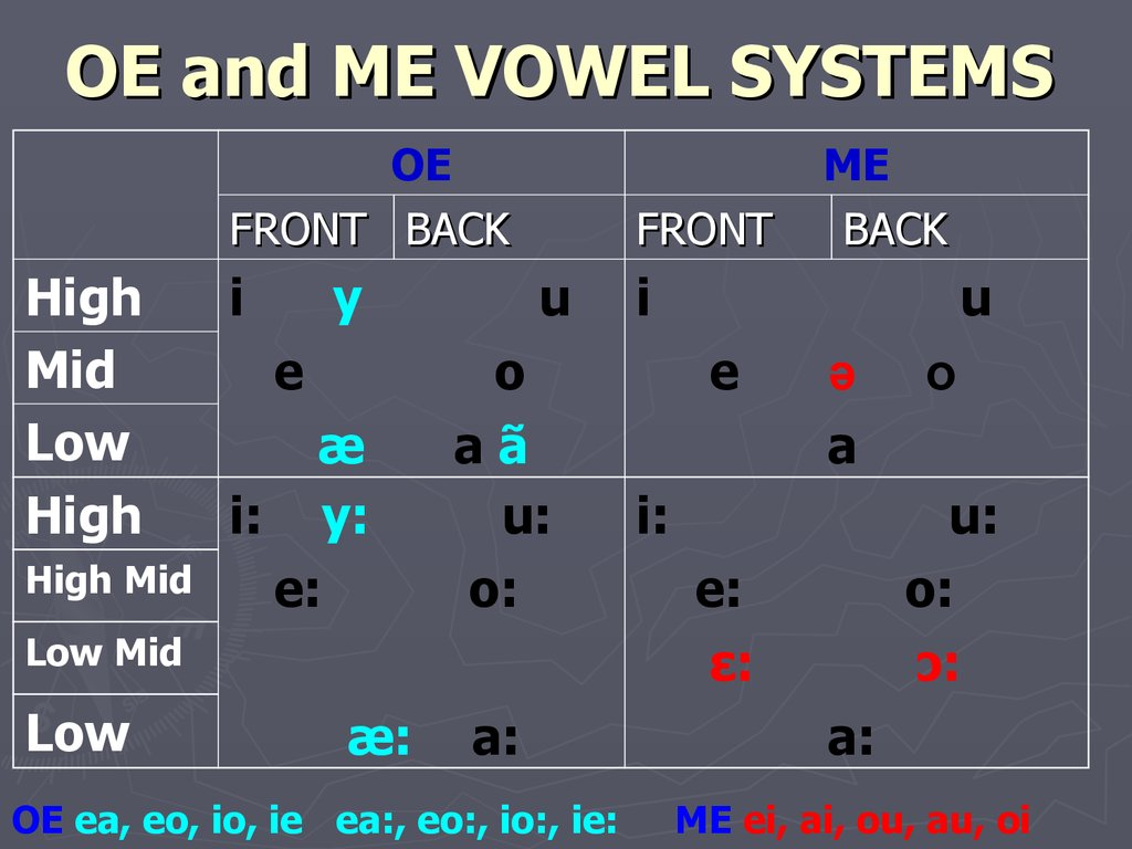 OE and ME VOWEL SYSTEMS