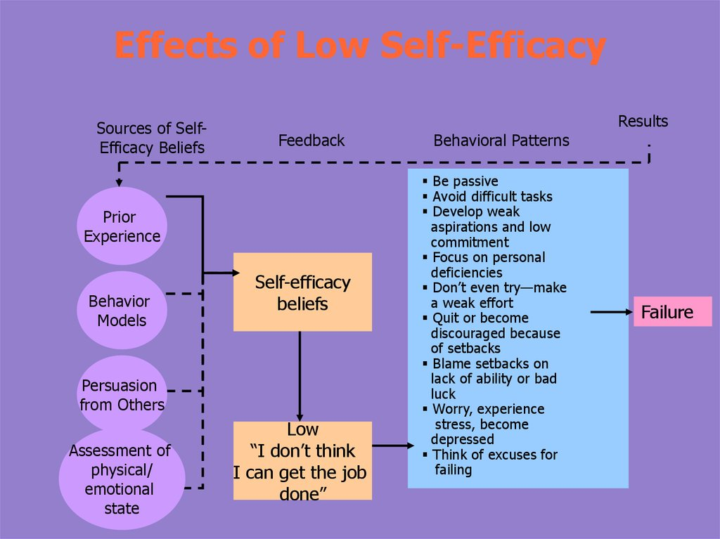 Effects of Low Self-Efficacy