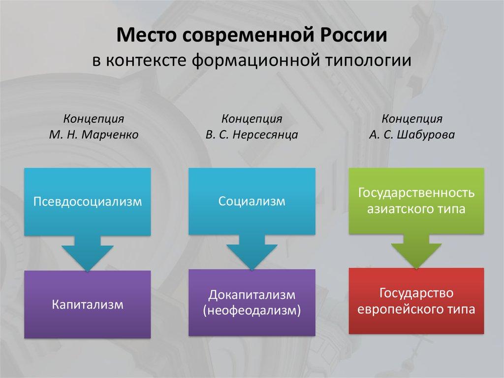 проблемы типологии государства курсовая
