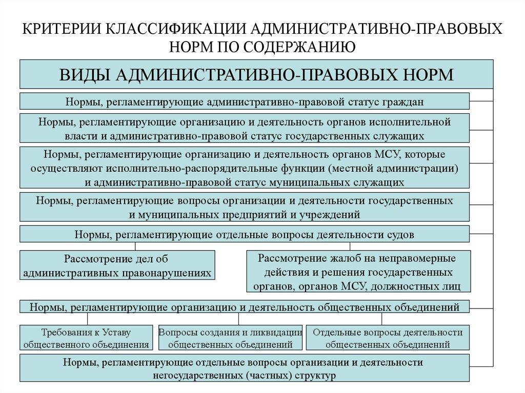 Понятие особенности и шпаргалка нормы административно-правовые структура