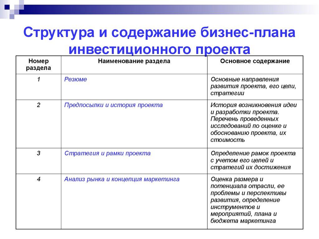 Бизнес план инвестиционных проекта балтика бизнес идея