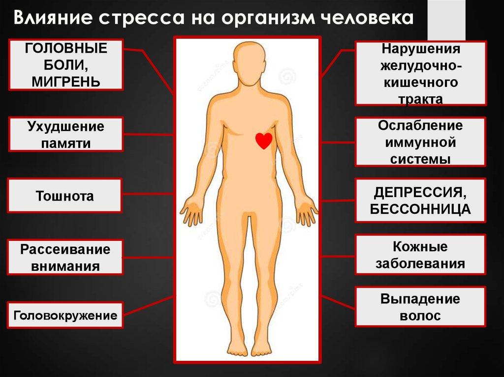 Воздействие со на организм человека