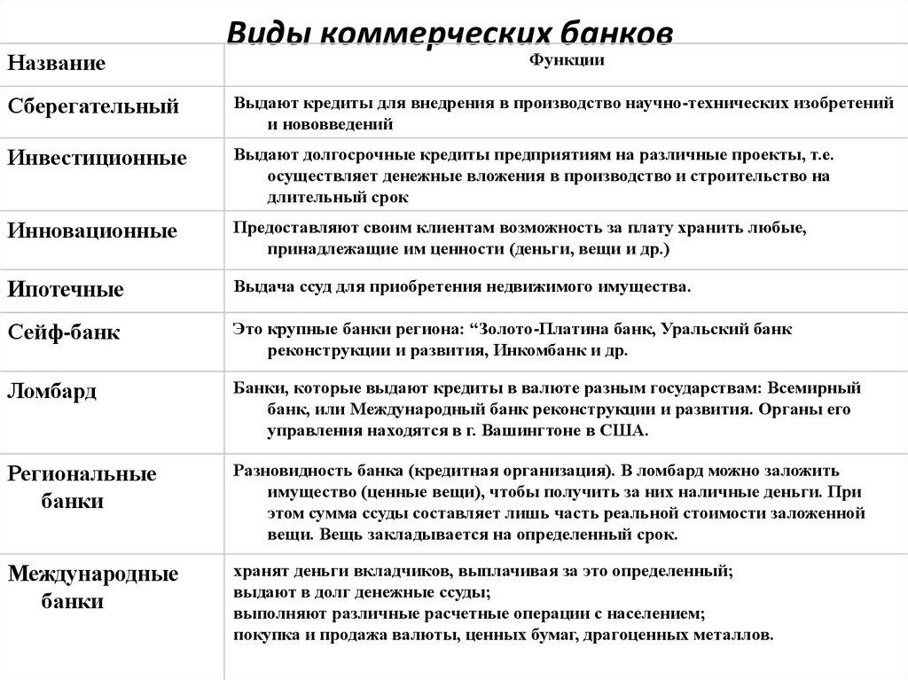 виды кредитов коммерческого банка плохая кредитная история омск