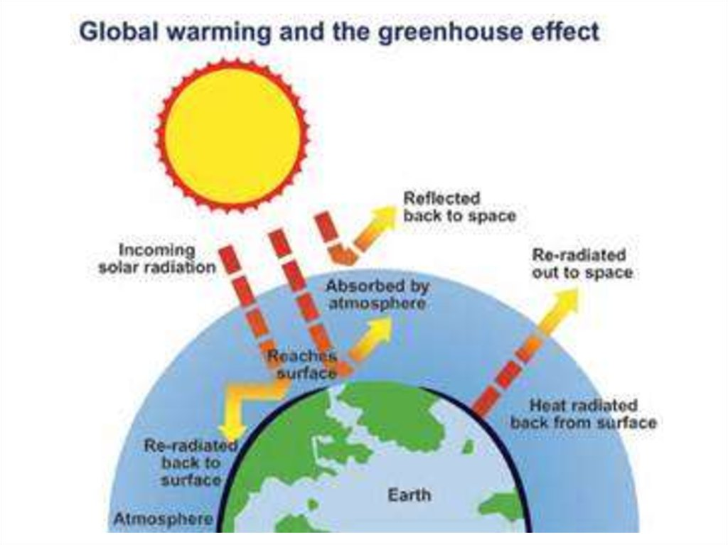 Greenhouse gas and solar sellout language