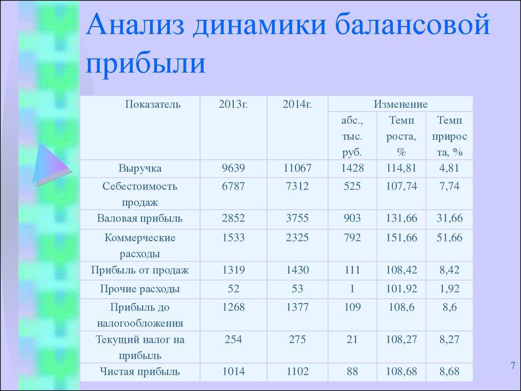 шпаргалки анализ и оценка балансовой прибыли
