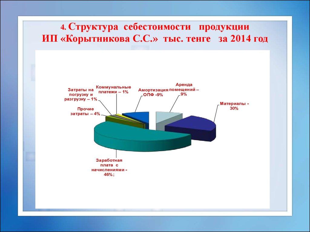 структура затрат картинка гигантские