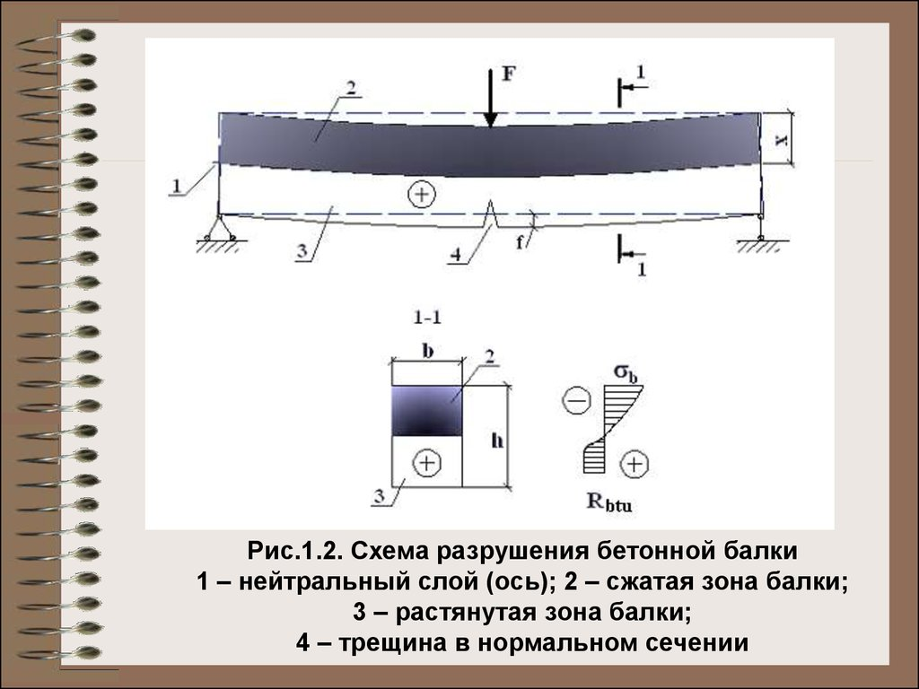 Зона бетона пластификатор для цементных растворов цена купить