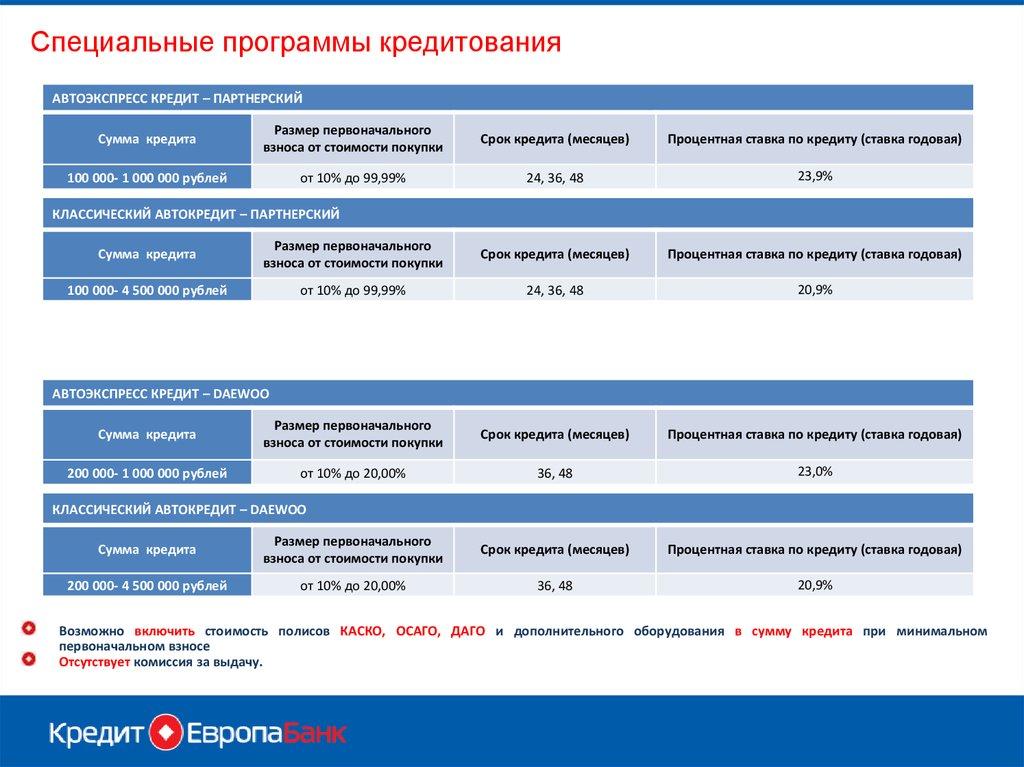 Автоэкспресс кредит заявка онлайн кредит под залог поставки