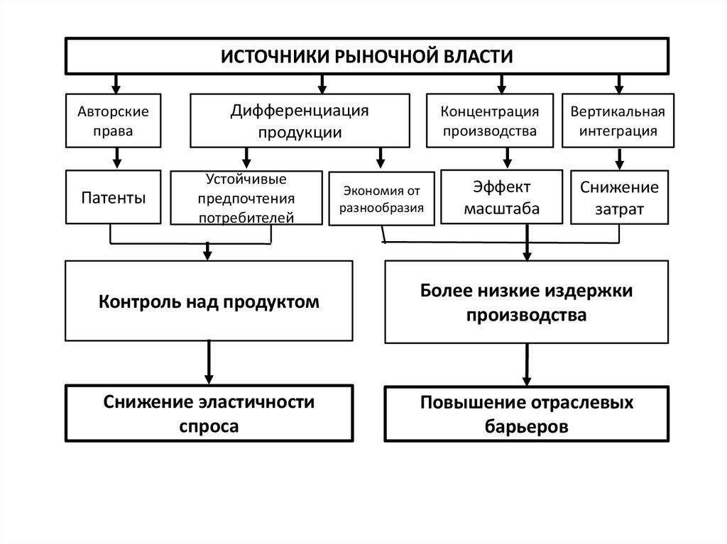 Источники рыночной власти реферат 3296