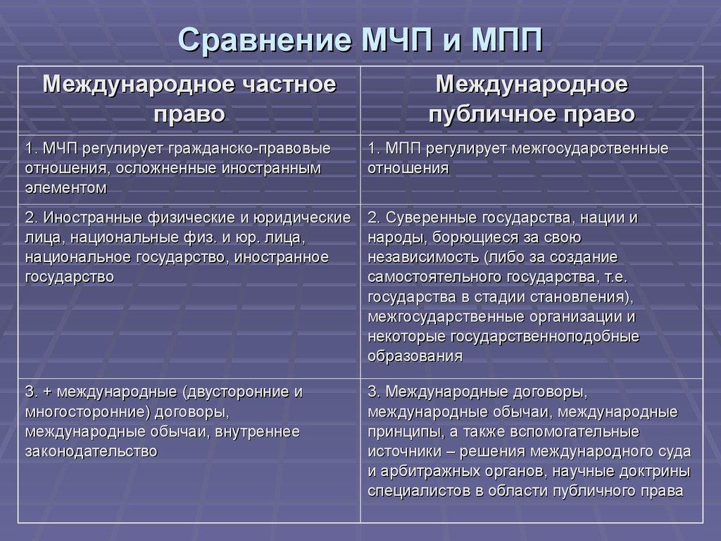 многих безвизовых международное частное право и международное право различия этапы