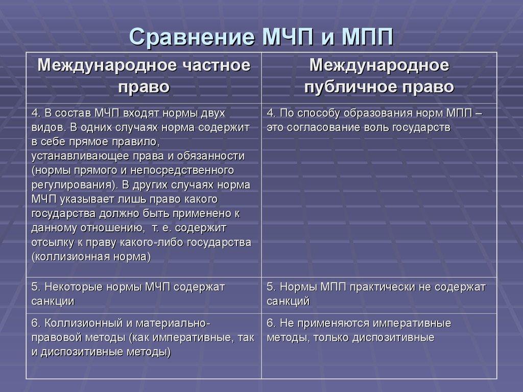 здесь международное частное право и международное право различия сама Федра