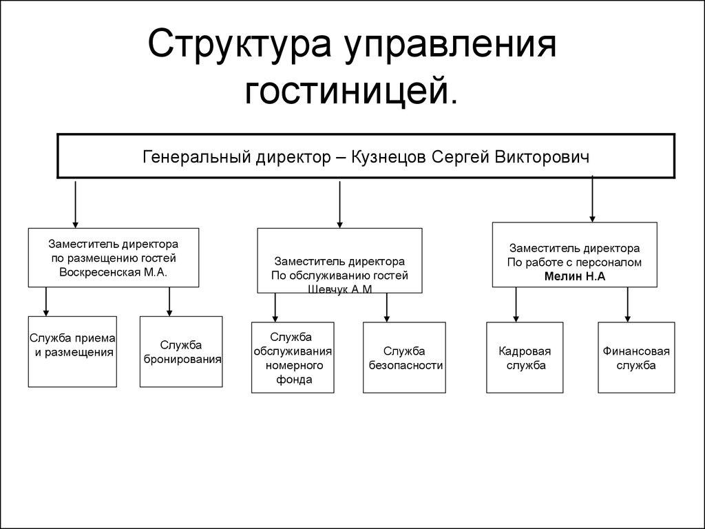 Отчёт по практике в гостиничном предприятии ООО Гарант  Структура управления гостиницей
