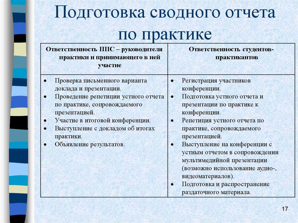 Учебно производственная практика Лингвистика бакалавриат   Подготовка сводного отчета по практике