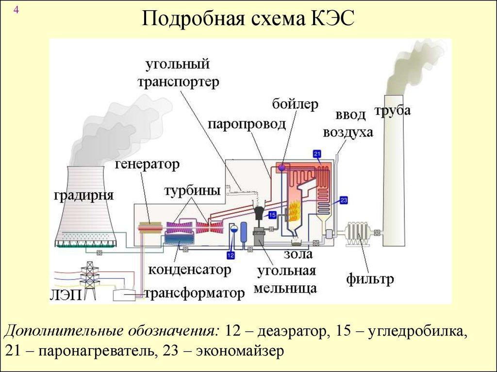 Электрические станции схема