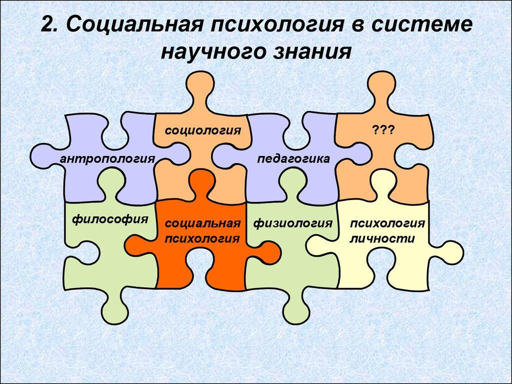 картинки социальная психология