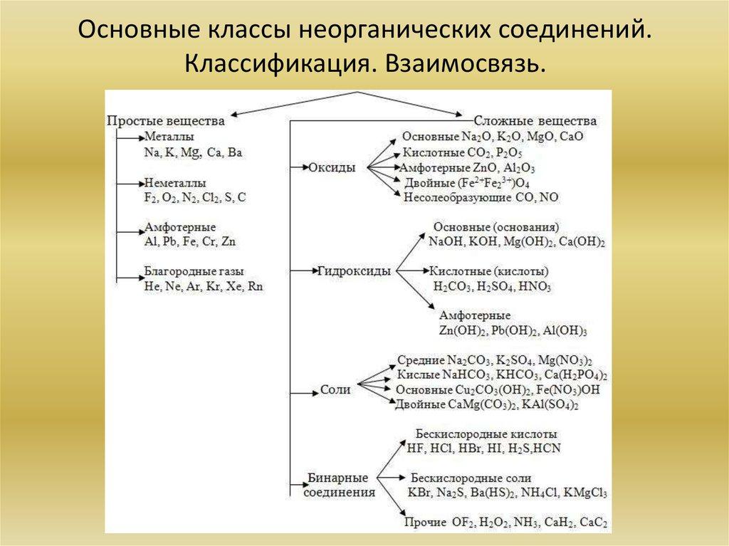 Мороз: Ой, основные классы неорганических соединений презентация вы, моей несчастной
