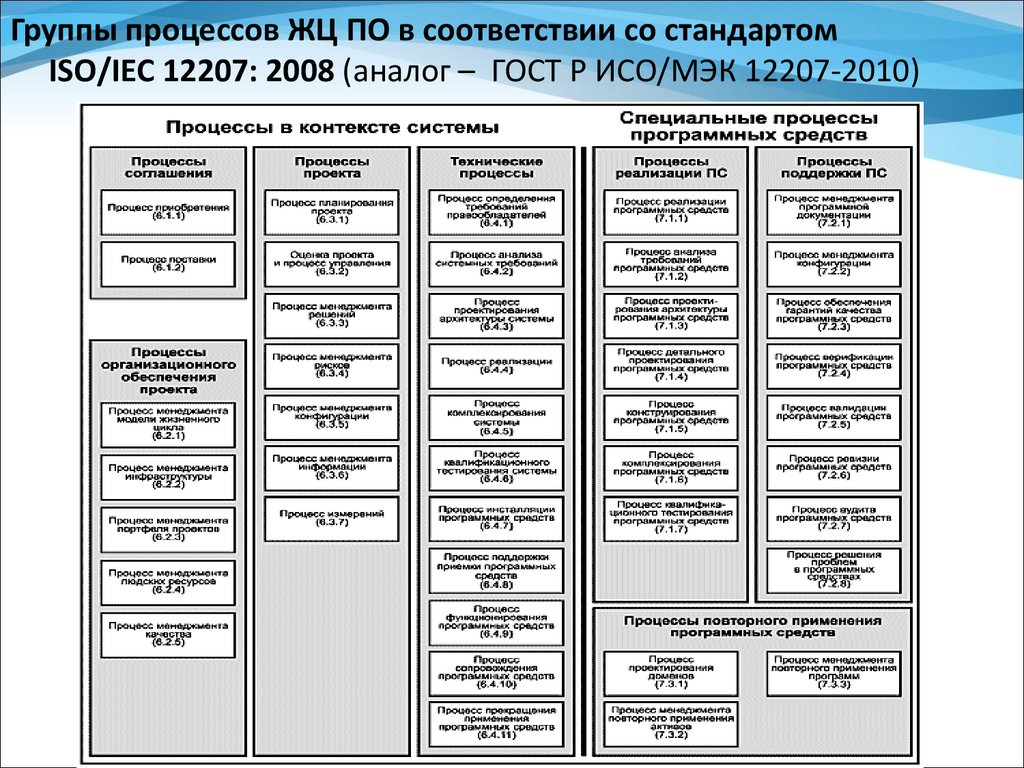 Гост р исо/мэк 12207-2010. Информационная технология. Системная и.