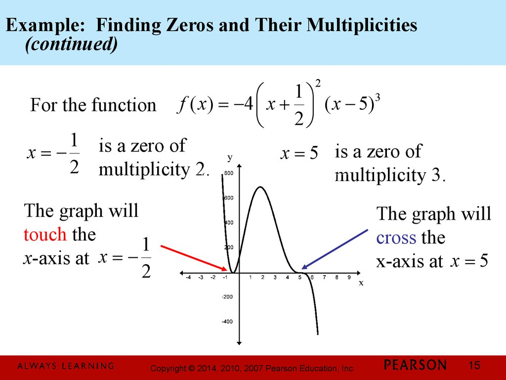 Example: Finding Zeros and Their Multiplicities (continued)