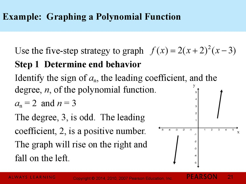 Example: Graphing a Polynomial Function