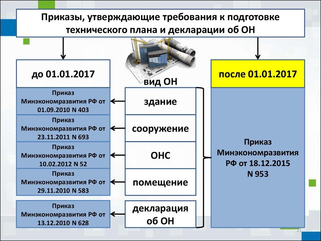Технический план. Акт обследования. Декларация презентация онлайн.