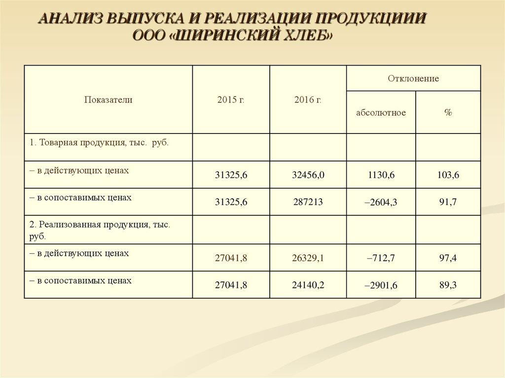 Учет и анализ реализации готовой продукции на примере ООО  Товарная продукция тыс руб в действующих ценах 31325 6 32456 0 1130 6 103 6 в сопоставимых ценах 31325 6