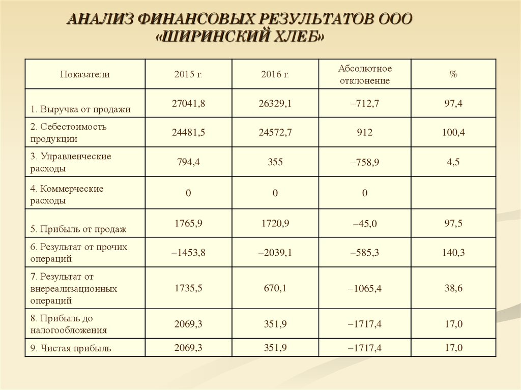 Учет и анализ реализации готовой продукции на примере ООО  продукции 24481 5 24572 7 912 100 4 3 Управленческие расходы