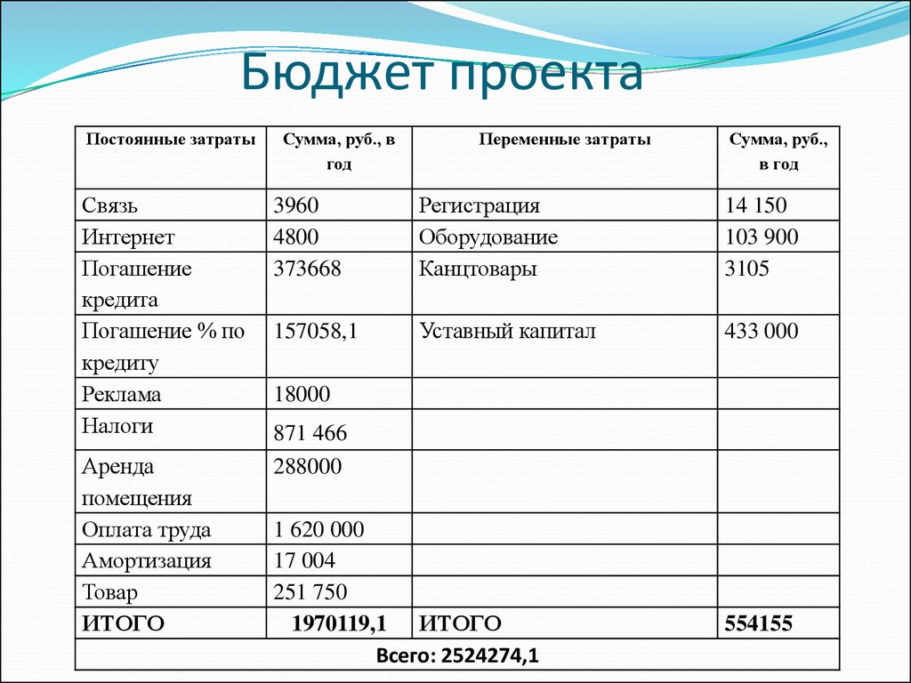Бизнес план импортное товары бизнес план методичка