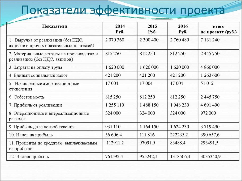 Ведение бухгалтерского учёта организаций ООО ИП  Кнопка