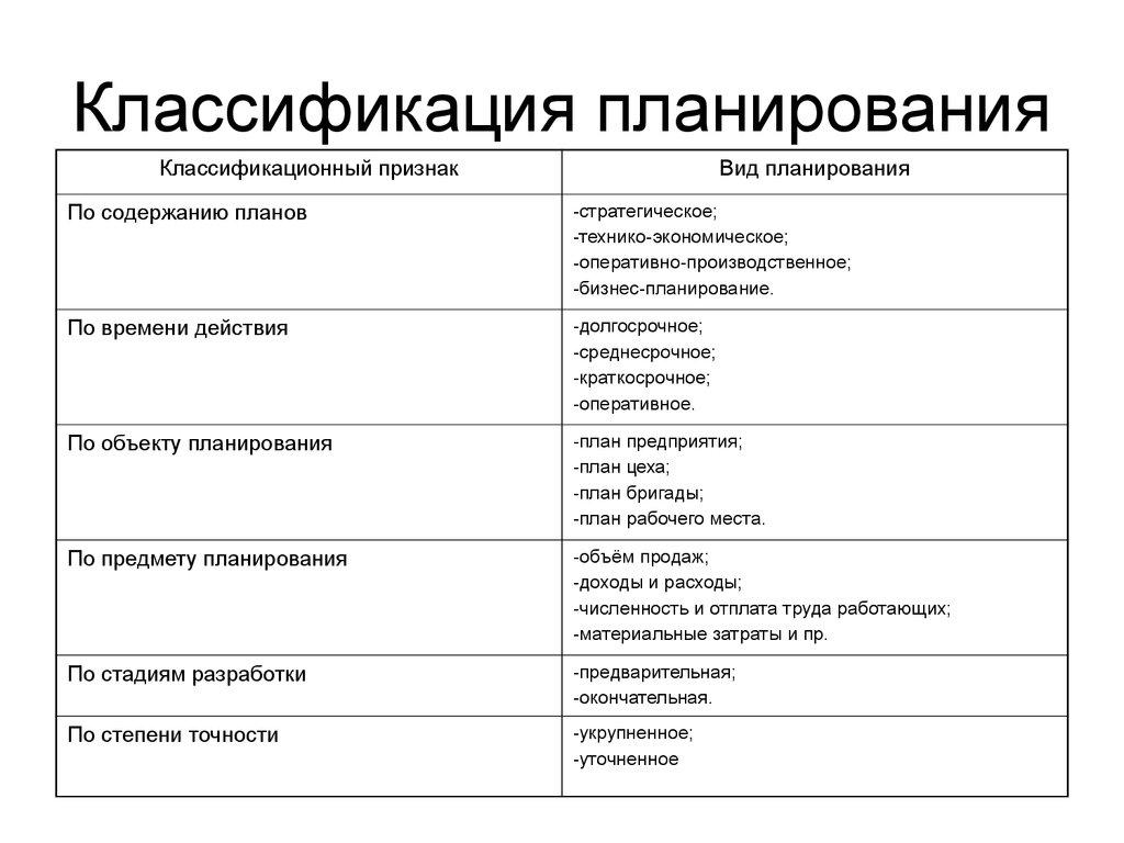 Классификация видов планирования