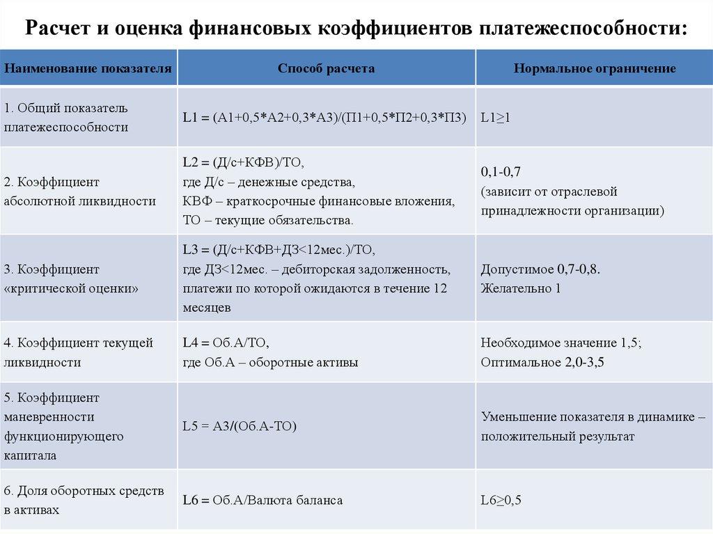 коэффициенты платежеспособности 9 формул отличие