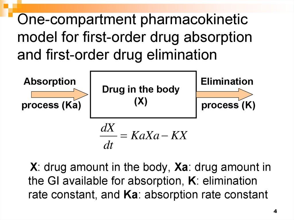 Pharmacokinetics Of Drug Absorption презентация онлайн