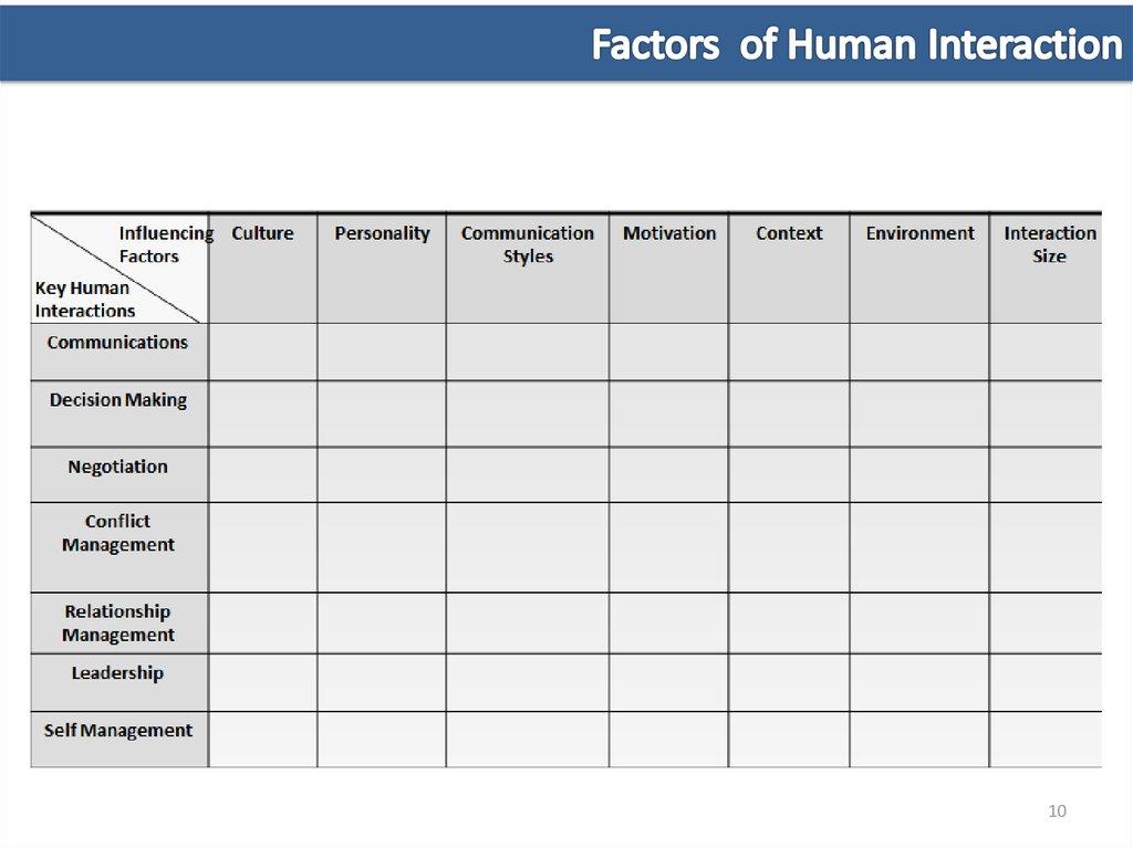 Factors influencing human interaction  Managing technical