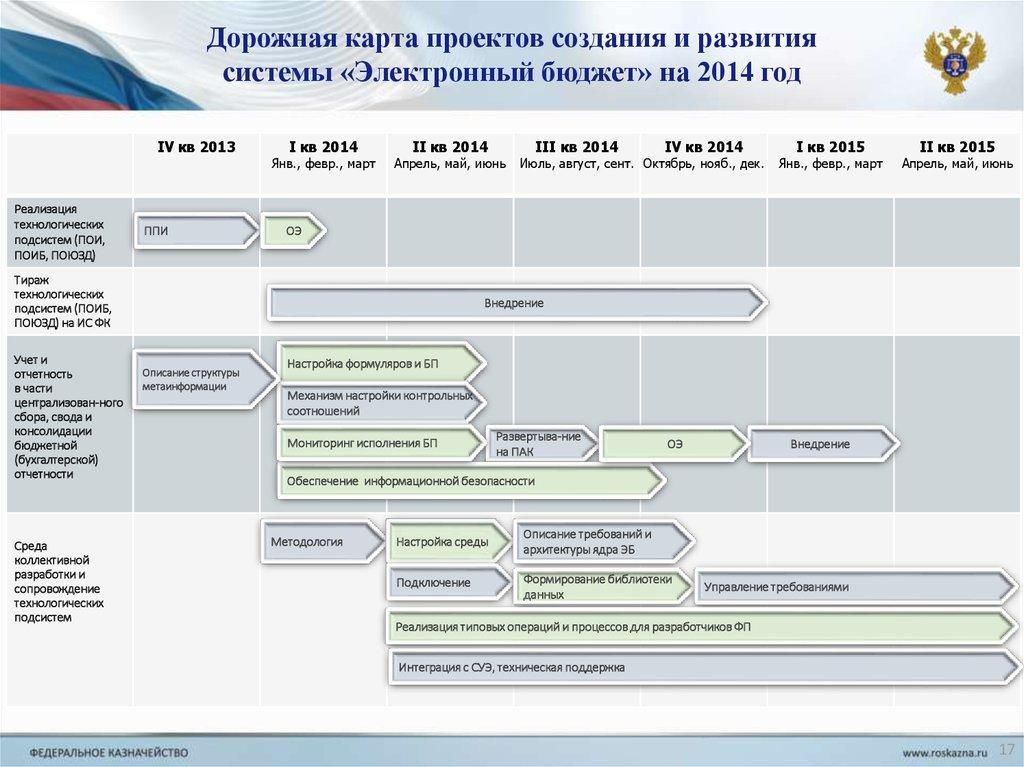 Электронный бюджет отчетность техподдержка отзывы о сбис бухгалтерия
