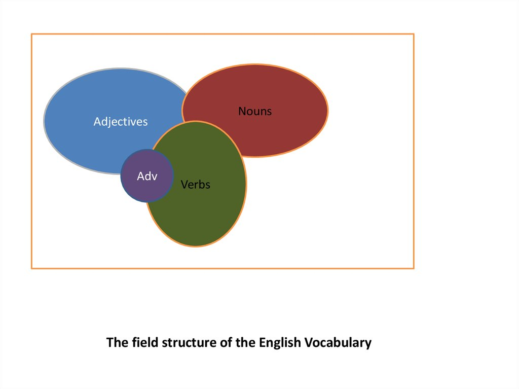 The field structure of the English Vocabulary