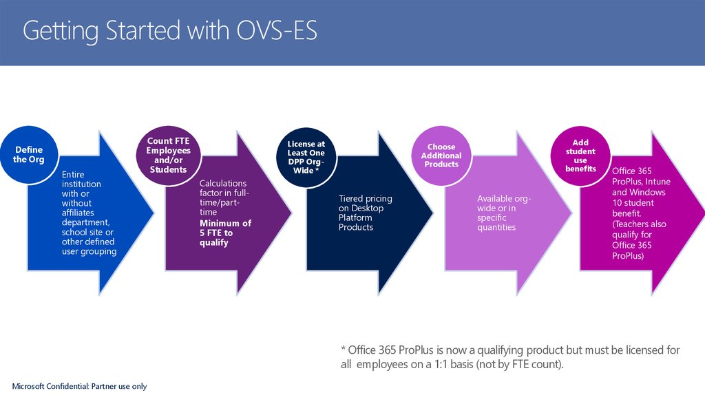 Getting Started with OVS-ES