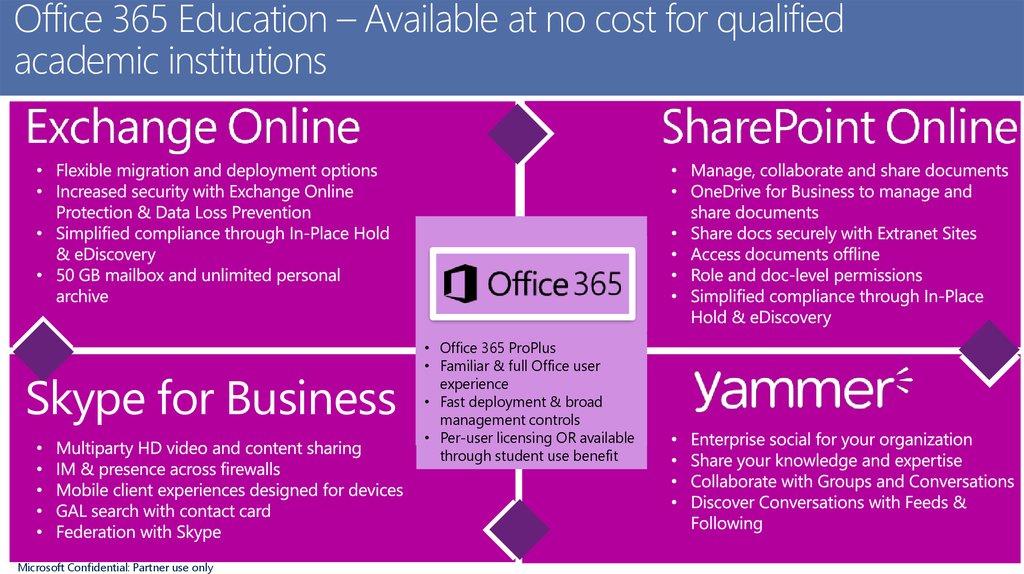 Training material  Software licensing basics - online
