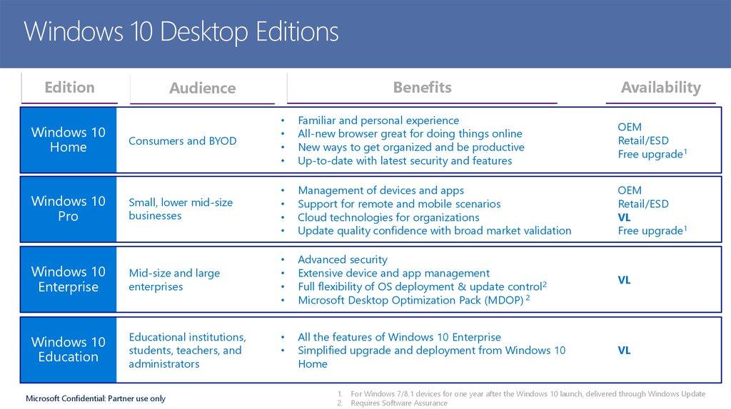 Windows 10 education student upgrade benefit | Windows 10