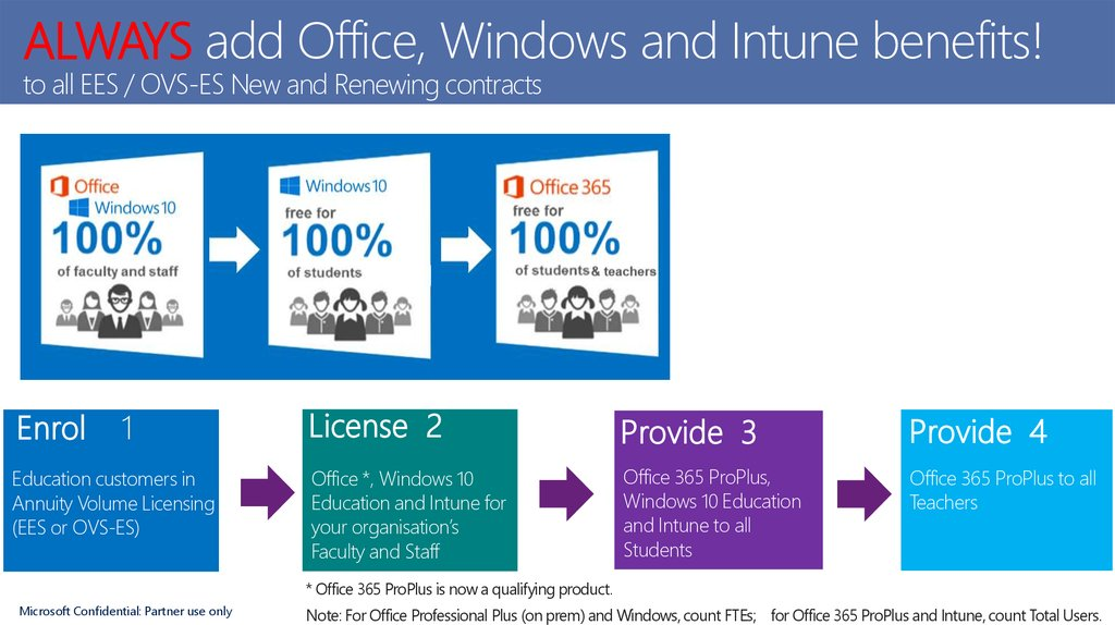 ALWAYS add Office, Windows and Intune benefits! to all EES / OVS-ES New and Renewing contracts