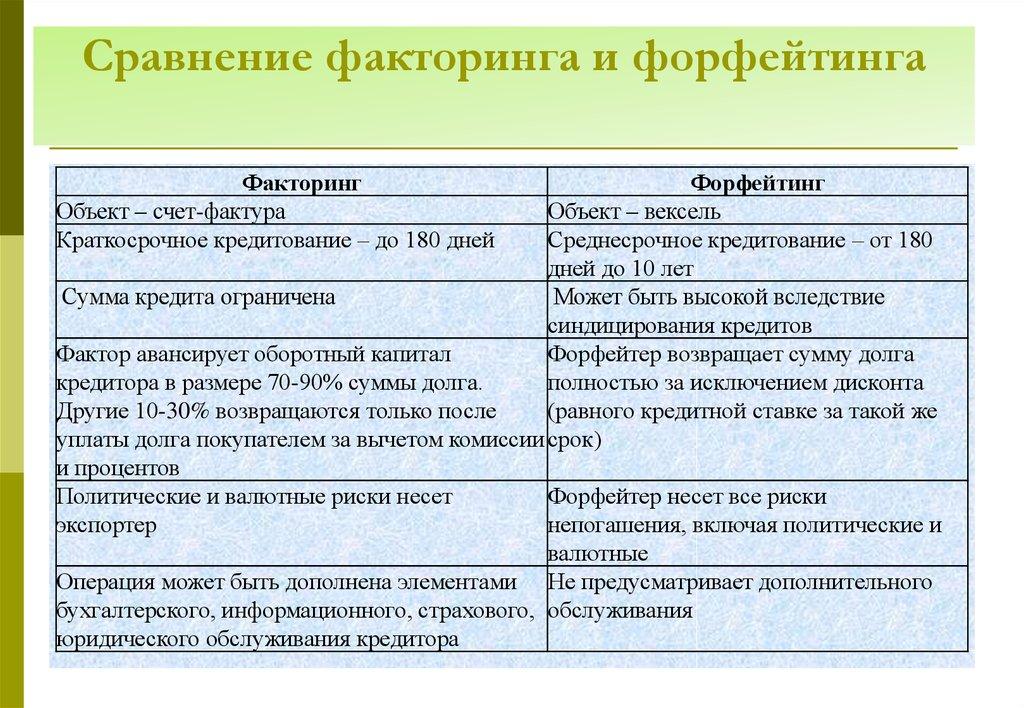 Микрозаймы конго