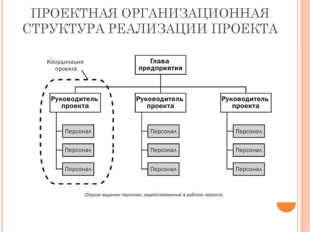 Знакомство с подразделениями проектной организации